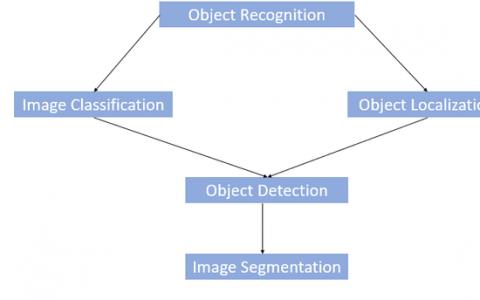 目标检测案例:基于计算机视觉的深度神经网络数据准备