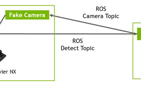 Isaac Simと深流をRos連携でつなげて分析を行う