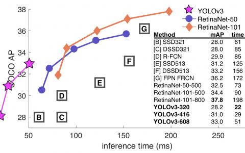 YOLO v3介绍使用TensorFlow 2进行目标检测